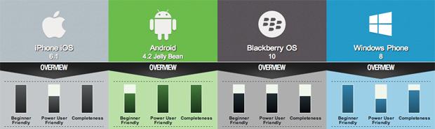 Comparatif os mobiles