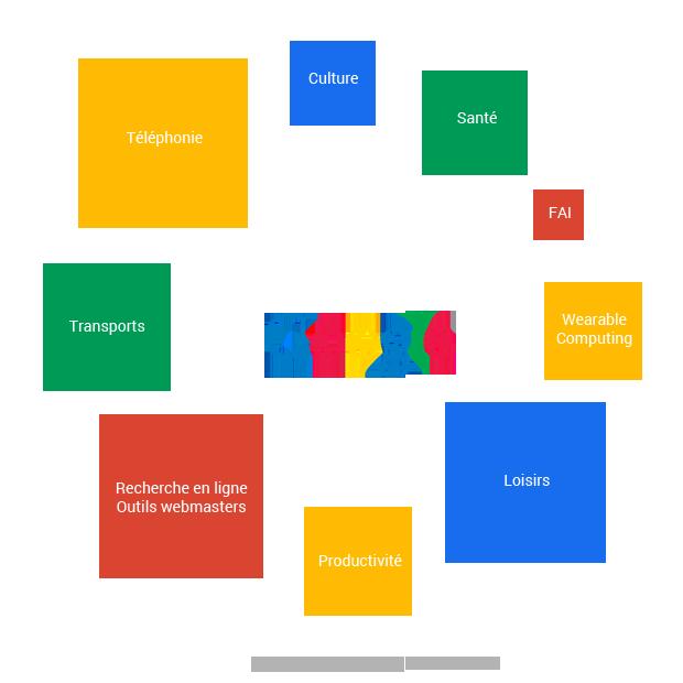 google gestion entrepreneuriale