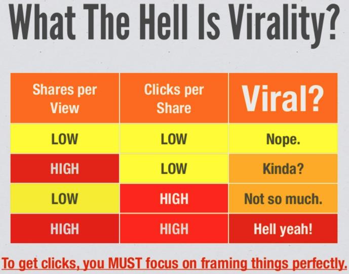 Viralité