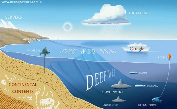 Deep Web schéma