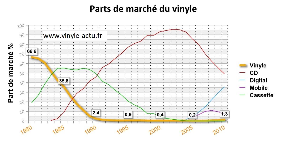 marche-du-vinyle-depuis-30-ans-evolution-vinyle-actu