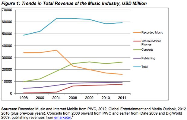 piratage graphe musique