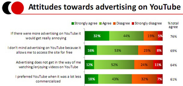 youtube_ads_report_mar09
