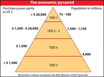 smartphones conquête bas de la pyramide