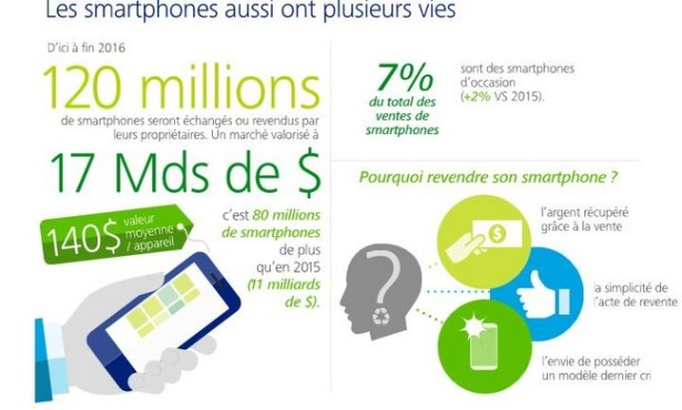 Infographie Smartphone