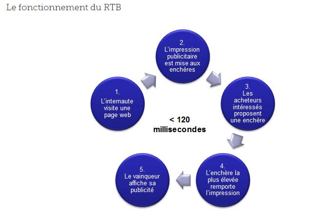 RTB définition