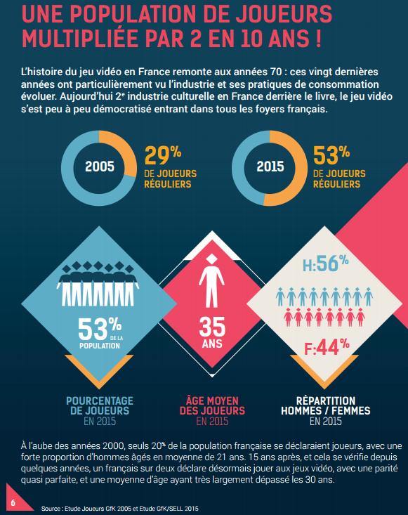 pourcentage joueurs France âge moyen répartition hommes femmes