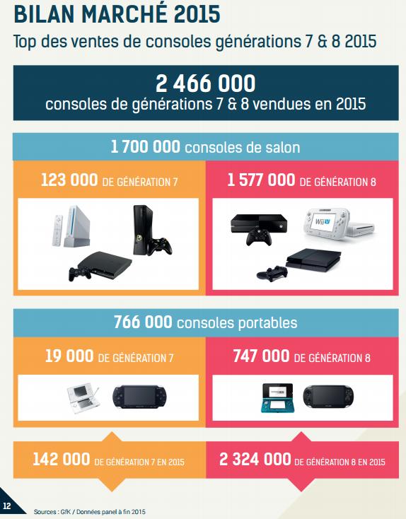ventes 2015 consoles de salon consoles portables