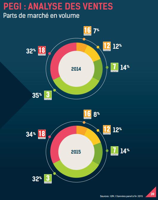Analyse PEGI France 2015 2014