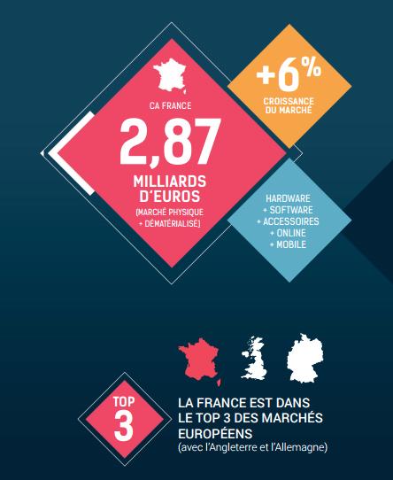 croissance marché jeux vidéo France