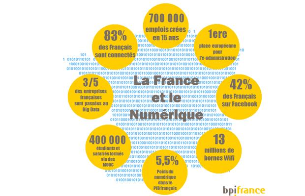 france numerique