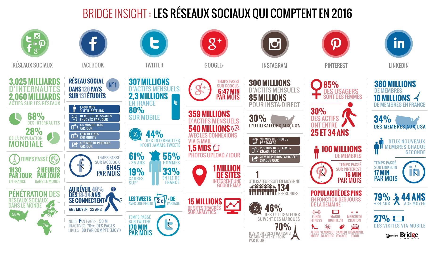 Insight réseaux sociaux