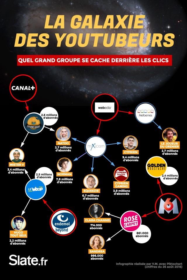 Mapping des groupes derrière les YouTubeurs