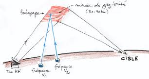 Explication d'HAARP selon un dessin de Jean-Pierre Petit
