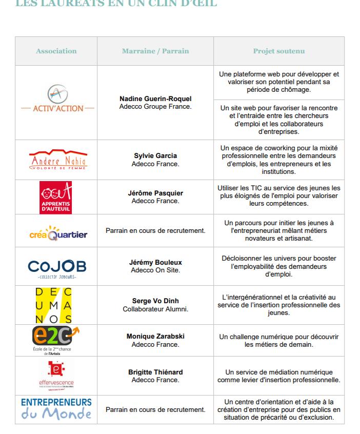 Une liste d'une partie des lauréats de l'appel à projets de Groupe Adecco et leur idée de start-up
