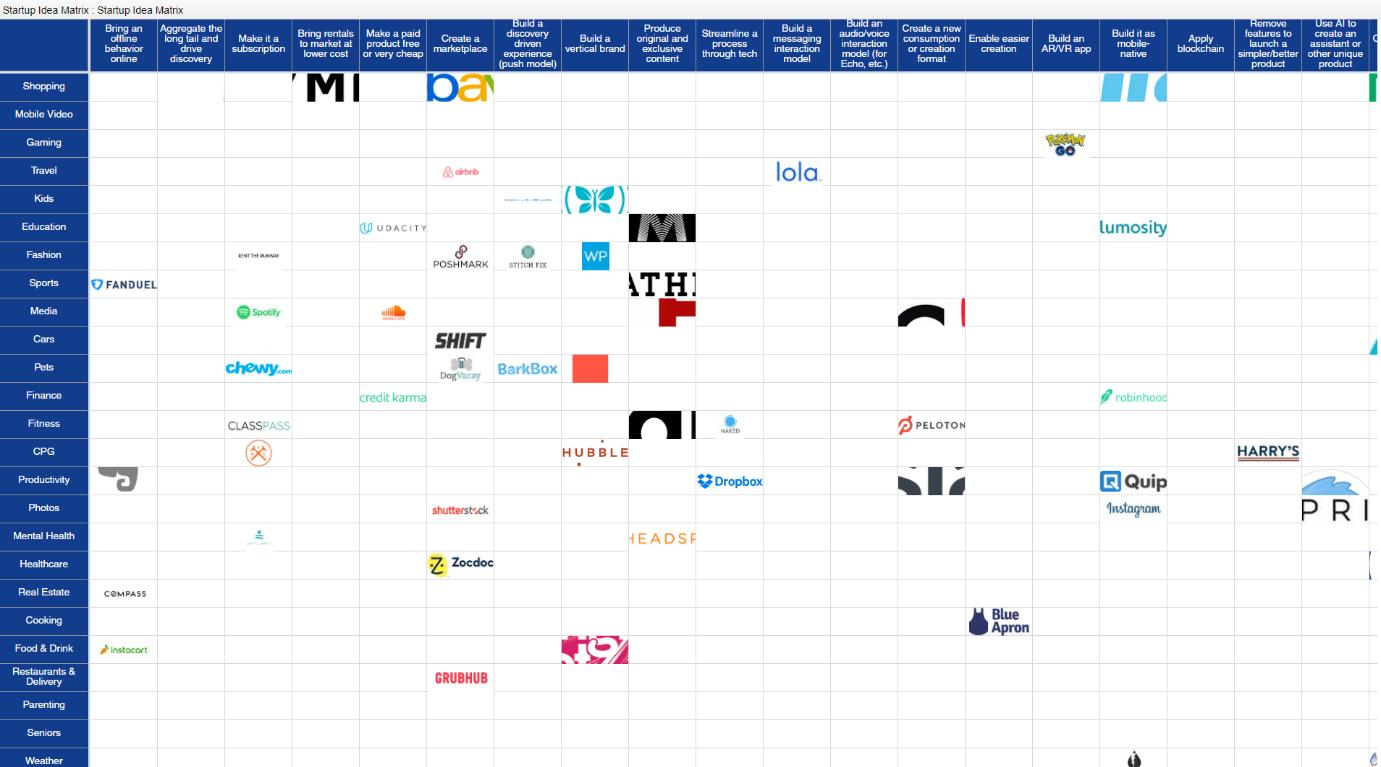 Un tableau à doubles entrées montrant différents secteurs croisés. Les start-up actuellement sur ce croisement sont mentionnées. Idéal pour trouver une idée de start-up.