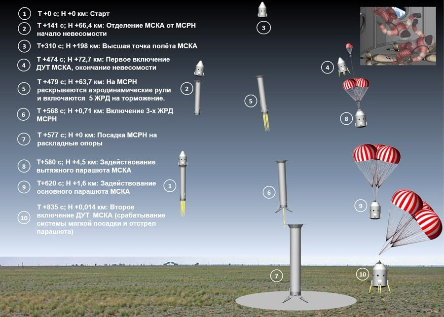 Tourisme spatial : Krosmokours projet lancement