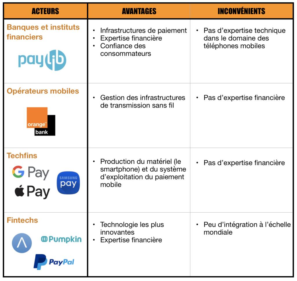 Avantages et inconvénients des développeurs du paiement mobile