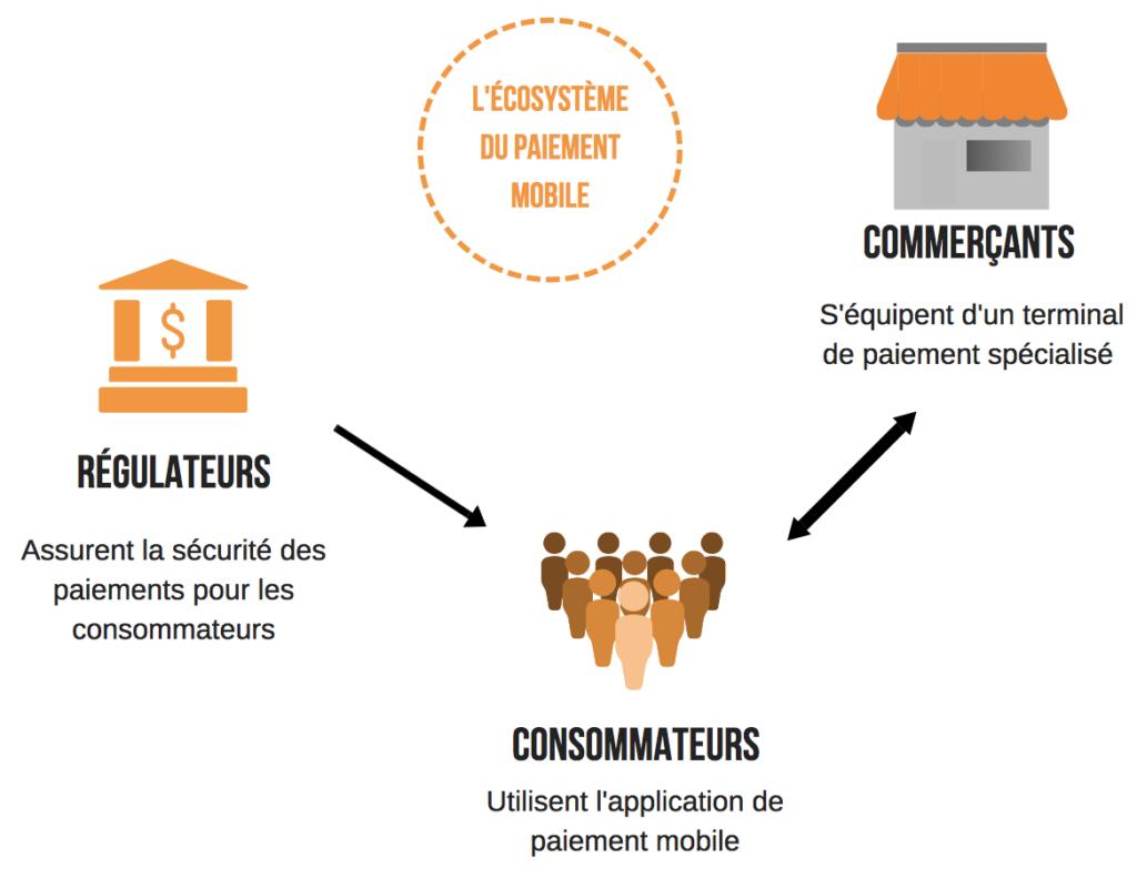 Interdépendance des acteurs de l'écosystème du paiement mobile