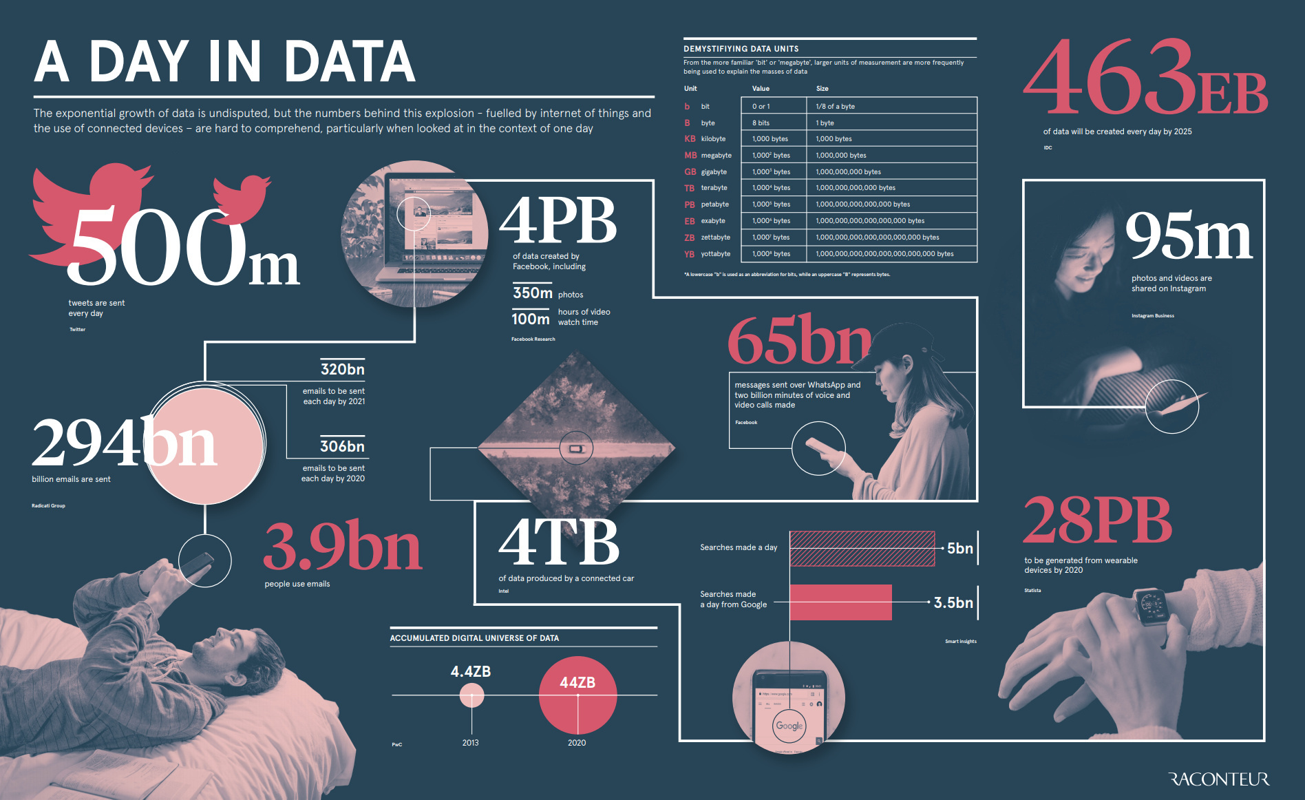 Les données numériques produites chaque jour en 2019 et dans le futur, au détriment de l'environnement ?